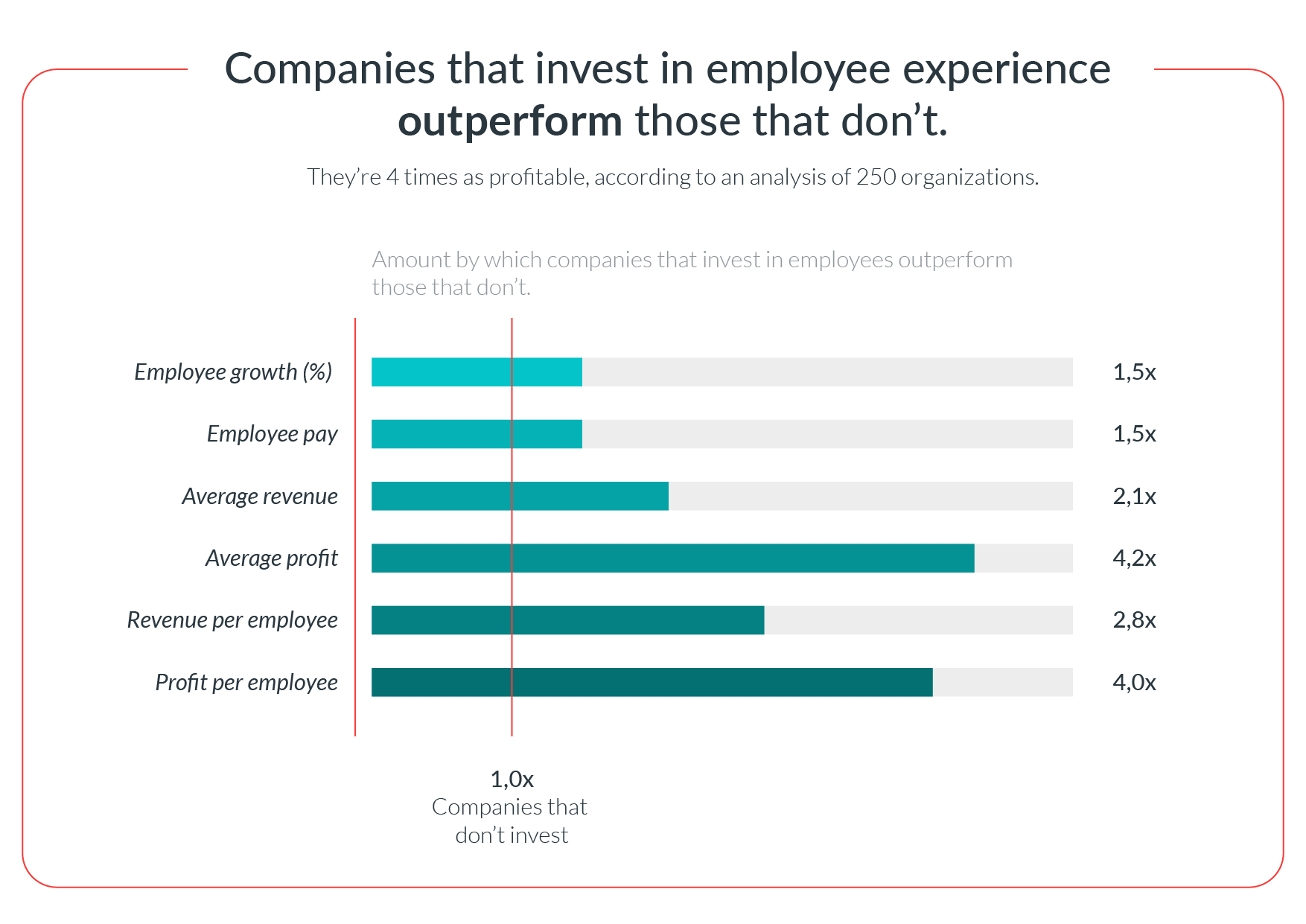 ROI from Employee Experience