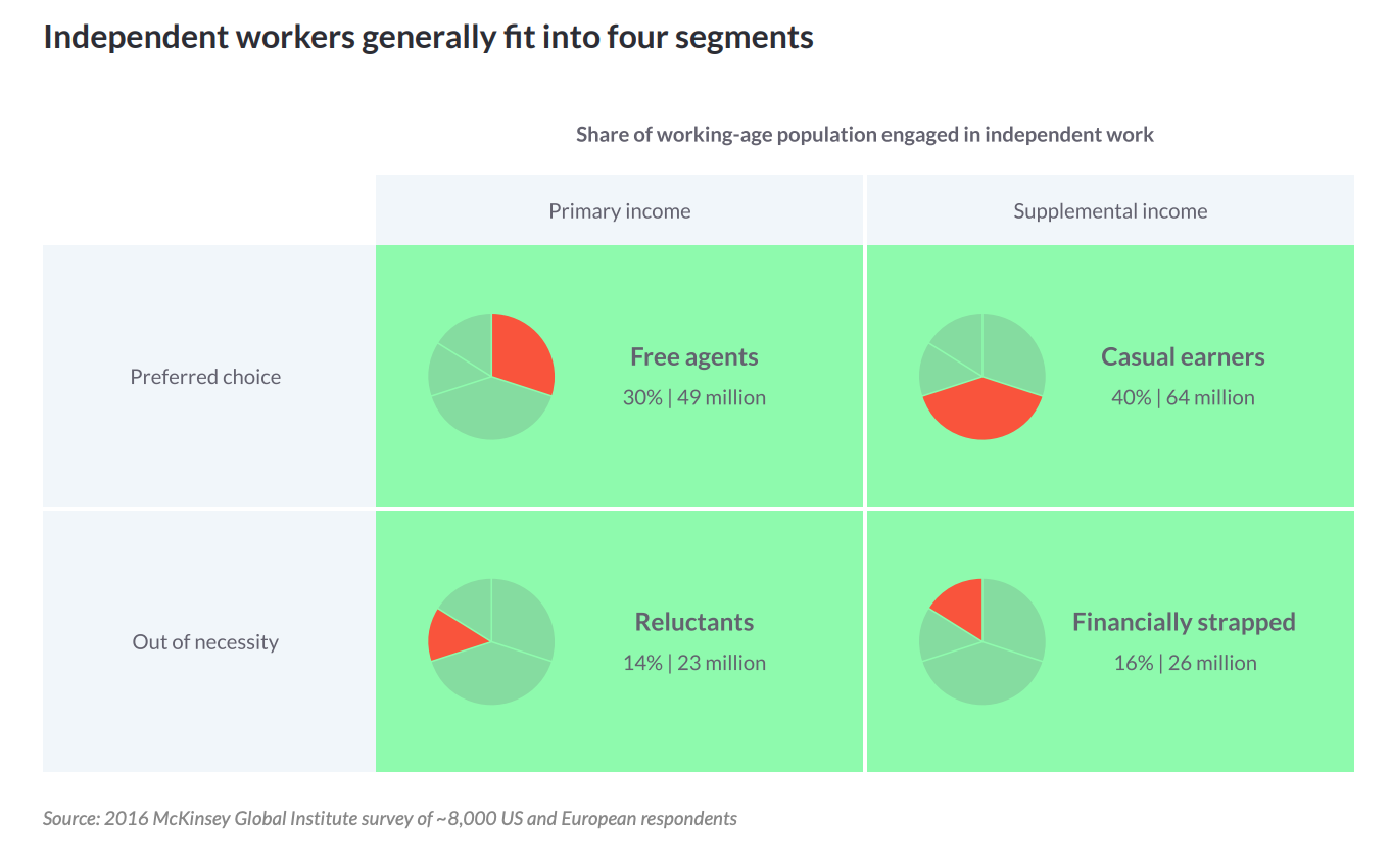 Four types of independent workers