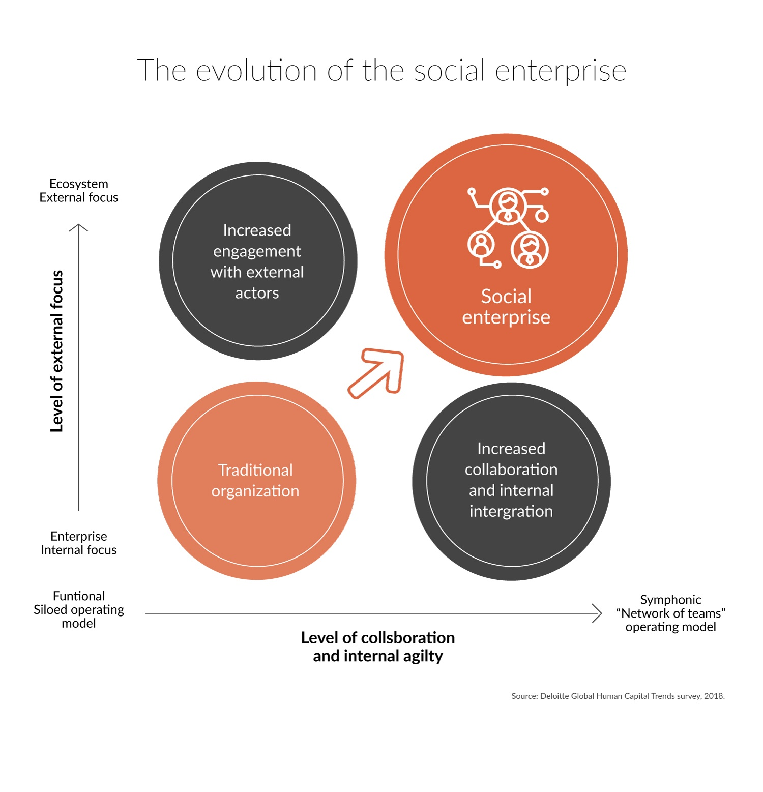 Ain't what you do, but the way that you do it: the social enterprise