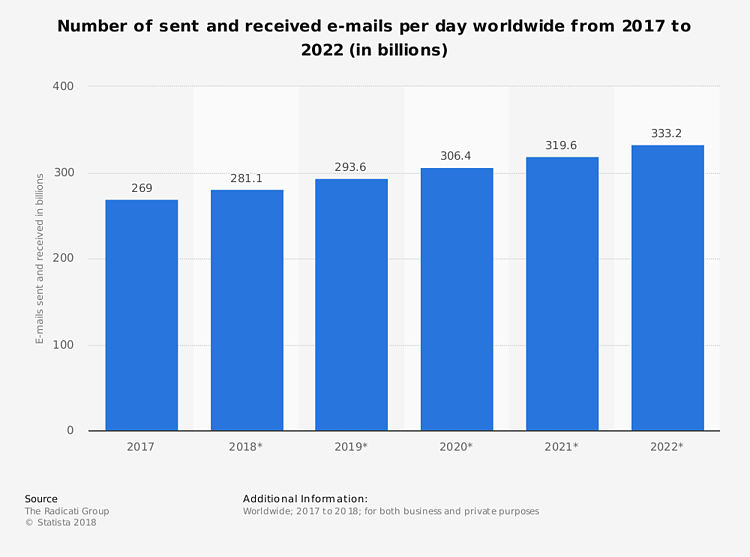 statistic_number-of-e-mails-per-day-worldwide-2017-2022